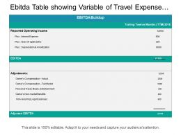 Ebitda Table Showing Variable Of Travel Expense With Non Recurring Legal Expenses