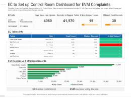 EC To Set Up Control Room Dashboard For EVM Complaints Powerpoint Template