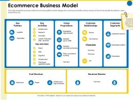 Ecommerce Business Model Business Manual Ppt Powerpoint Presentation Gallery