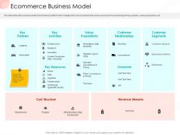 Ecommerce Business Model Business Procedure Manual Ppt Infographics Outfit