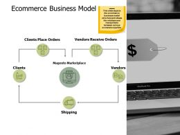 Ecommerce Business Model Checklist A510 Ppt Powerpoint Presentation Portfolio Slide Portrait