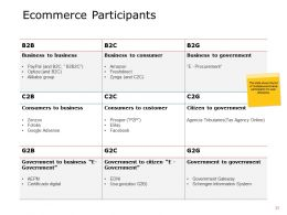 Ecommerce Business Overview Powerpoint Presentation Slides
