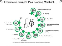 Ecommerce Business Plan Covering Merchant Accounting Site Review And Analytics