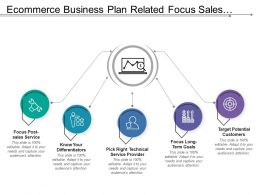 Ecommerce Business Plan Related Focus Sales Long Term Goals