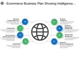 Ecommerce Business Plan Showing Intelligence Online Activities And Collaboration