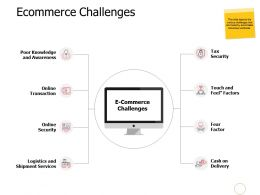 Ecommerce Challenges Awareness A525 Ppt Powerpoint Presentation Portfolio Inspiration