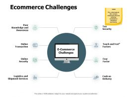Ecommerce Challenges Cash On Delivery Ppt Powerpoint Presentation Pictures Tips