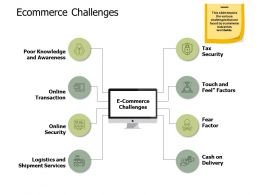 Ecommerce Challenges Online Security A512 Ppt Powerpoint Presentation Infographics Deck