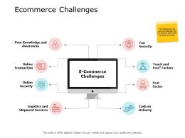 Ecommerce Challenges Online Transaction A656 Ppt Powerpoint Presentation Layouts Visual Aids