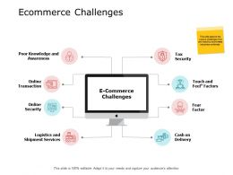 Ecommerce Challenges Ppt Powerpoint Presentation File Backgrounds