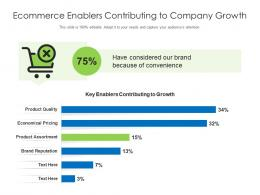 Ecommerce Enablers Contributing To Company Growth