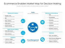 Ecommerce Enablers Market Map For Decision Making
