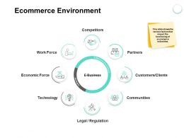 Ecommerce Environment Communities Ppt Powerpoint Presentation