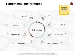 Ecommerce Environment Competitors Communities Technology Ppt Powerpoint Presentation Layouts Files