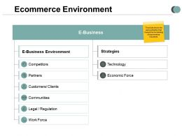 Ecommerce Environment Customers Clients Ppt Powerpoint Presentation Ideas Display