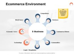 Ecommerce Environment Ppt Powerpoint Presentation Information