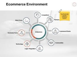Ecommerce Environment Ppt Powerpoint Presentation Slide
