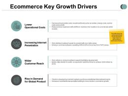Ecommerce Key Growth Drivers Finance Communication Ppt Powerpoint Presentation Infographics