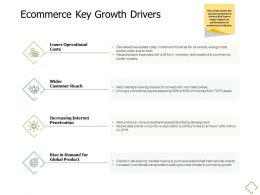 Ecommerce Key Growth Drivers Globe A678 Ppt Powerpoint Presentation Outline Pictures