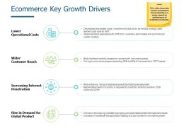 Ecommerce Key Growth Drivers Lower Operational Costs Ppt Powerpoint Presentation Styles Slide