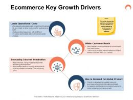 Ecommerce Key Growth Drivers Ppt Powerpoint Presentation Guide