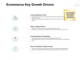 Ecommerce Key Growth Drivers Ppt Powerpoint Presentation Icon Show