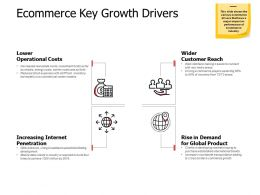 Ecommerce Key Growth Drivers Ppt Powerpoint Presentation Infographic Template Model