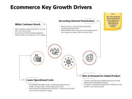 Ecommerce Key Growth Drivers Ppt Powerpoint Presentation Model