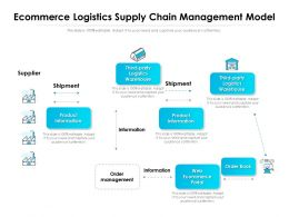 Ecommerce Logistics Supply Chain Management Model