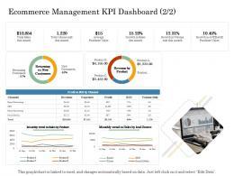 Ecommerce Management Kpi Dashboard Average Online Trade Management Ppt Demonstration