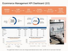 Ecommerce Management KPI Dashboard Channel E Business Strategy Ppt Gallery Samples