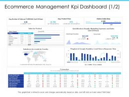 Ecommerce Management KPI Dashboard Effects Impacting Ppt Powerpoint Presentation Slides Gallery