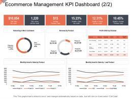 Ecommerce Management Kpi Dashboard Growth Online Business Management Ppt Graphics