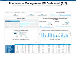 Ecommerce Management KPI Dashboard M984 Ppt Powerpoint Presentation Slides Ideas