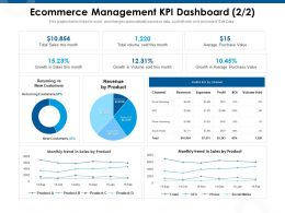 Ecommerce Management KPI Dashboard M985 Ppt Powerpoint Presentation Gallery Examples