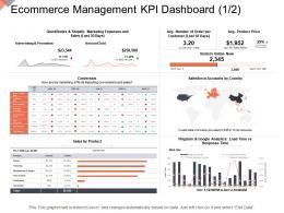 Ecommerce Management Kpi Dashboard Marketing Online Business Management Ppt Microsoft
