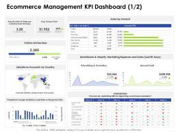 Ecommerce Management KPI Dashboard Producte Business Management Ppt Rules