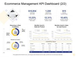 Ecommerce Management Kpi Dashboard Returning Digital Business Management Ppt Elements