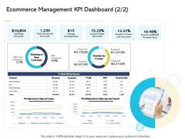 Ecommerce Management KPI Dashboard Trend Digital Business And Ecommerce Management Ppt File