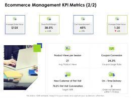 Ecommerce Management KPI Metrics Grosse Business Management Ppt Introduction