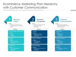Ecommerce Marketing Plan Hierarchy With Customer Communication