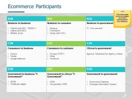 Ecommerce Participants Citizen To Government Ppt Powerpoint Presentation Slides Display