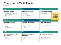 Ecommerce Participants Ppt Powerpoint Presentation Icon Example Topics