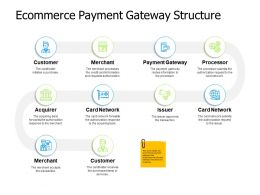 Ecommerce Payment Gateway Structure Processor Ppt Powerpoint Presentation File