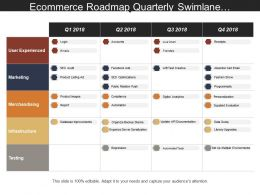 Ecommerce Roadmap Quarterly Swimlane Showing User Experienced Login Emails Accounts