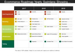 Ecommerce Roadmap Yearly Swimlane Showing Login Emails Accounts Regression