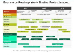 Ecommerce Roadmap Yearly Timeline Product Images Automation Digital Performance