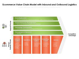 Ecommerce Value Chain Model With Inbound And Outbound Logistics