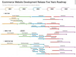 Ecommerce Website Development Release Five Years Roadmap