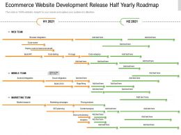 Ecommerce Website Development Release Half Yearly Roadmap
